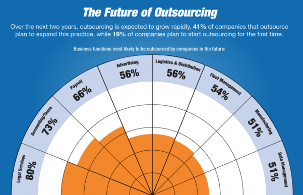 future-of-outsourcing