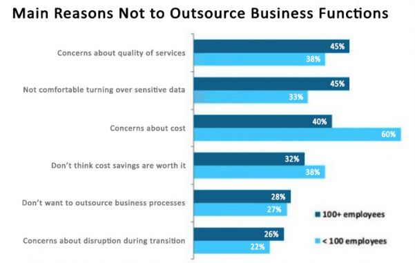 main-reasons-not-to-outsource-business-functions